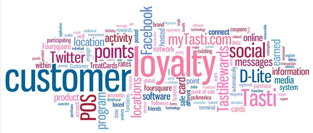 Have You Thought About Offering A Loyalty Program